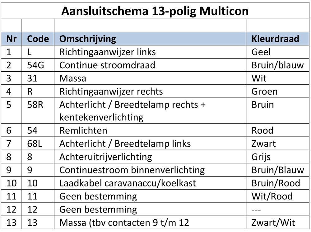 Aansluitschema\'s aanhangers - Trailer And Tools